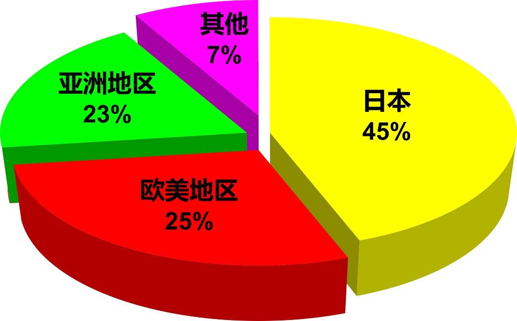 Market-Shares Chart