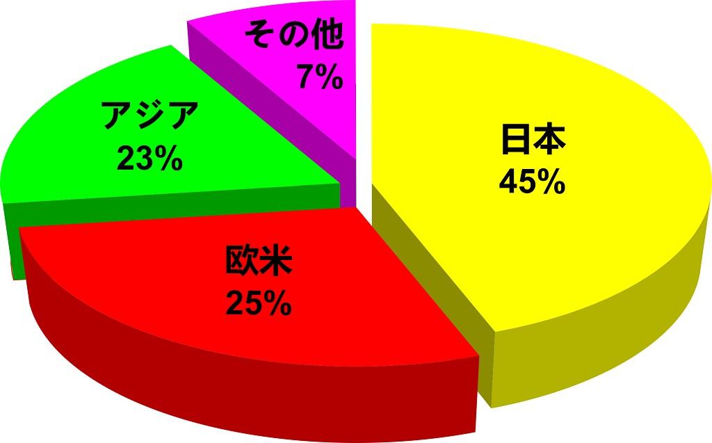 Market Shares Chart